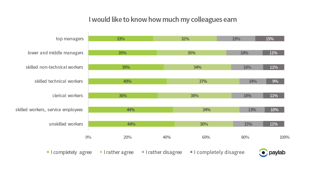 how much colleague earn survey opinion attitudes to salary