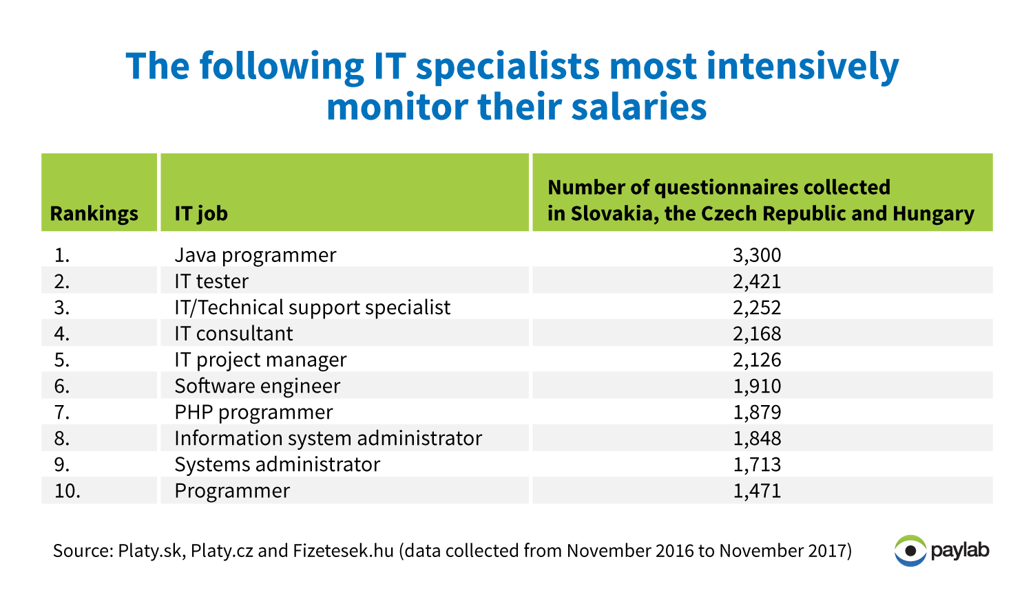 IT specilists are searching for information about salaries