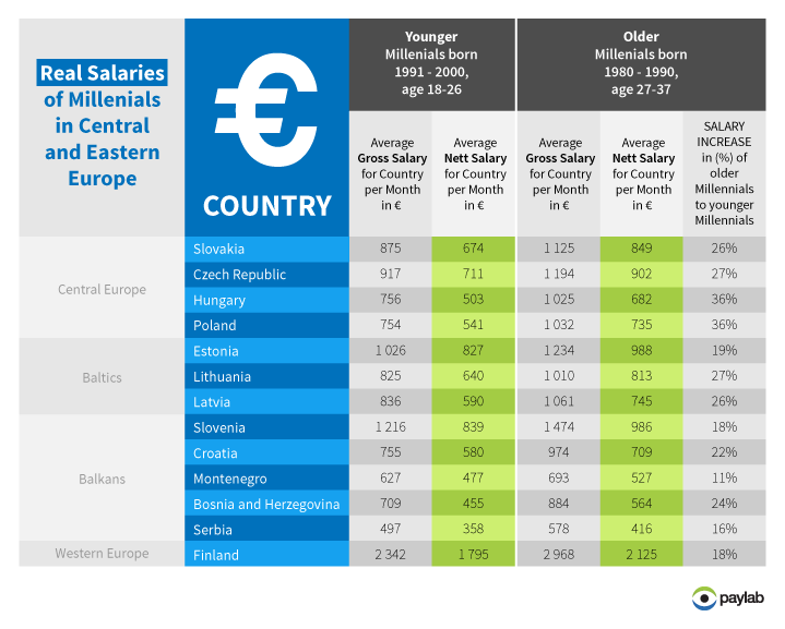 Purchasing power Europe millennials CEE salary earning potential