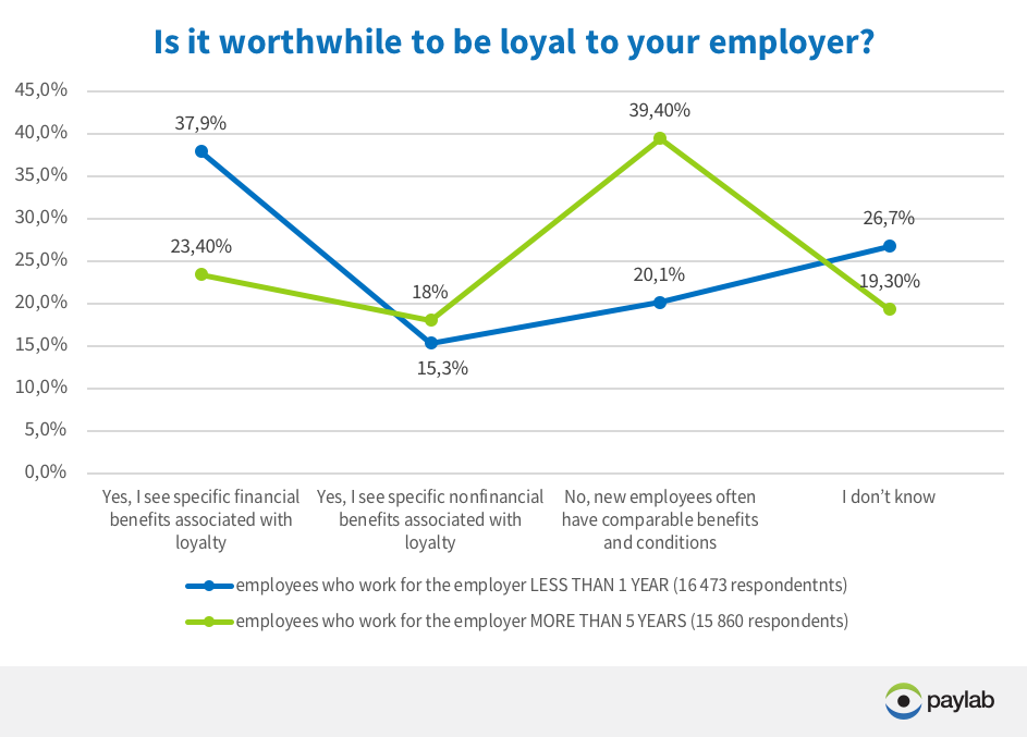 employee loyalty newcomers versus longterm employees Paylab Compensation Monitor