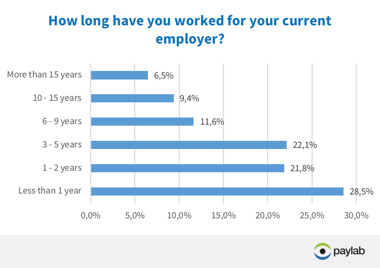 how long do you work for the current employer Paylab