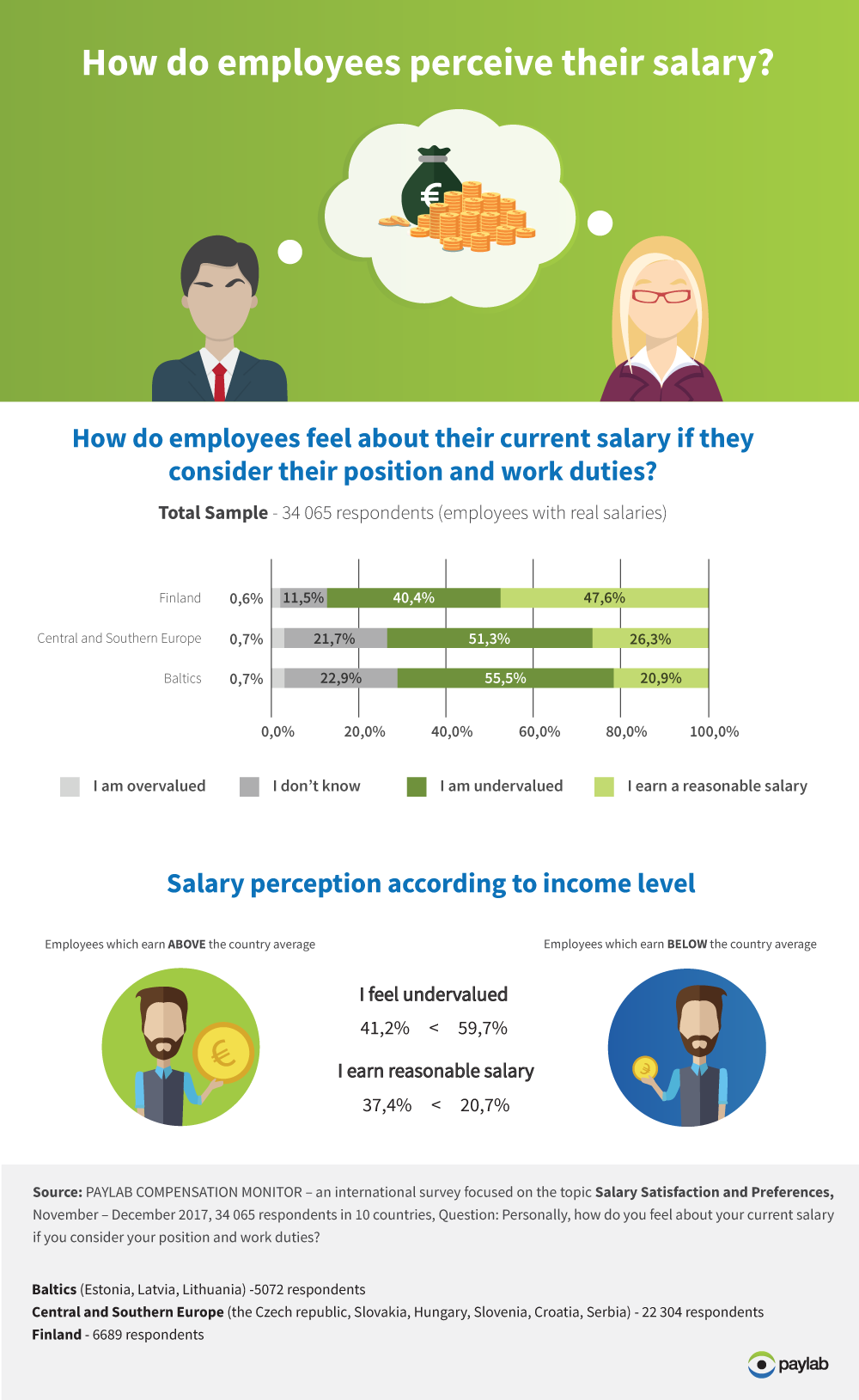 Satisfaction with Salary