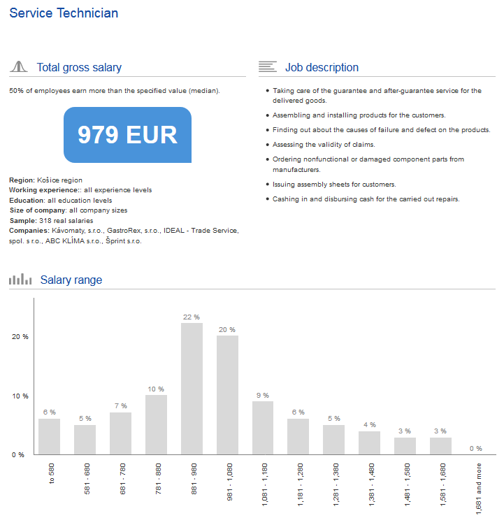 paylab salary report analysis regression model