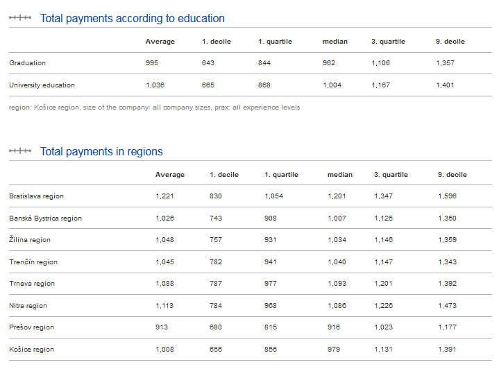 paylab salary report analysis regression model service technitian