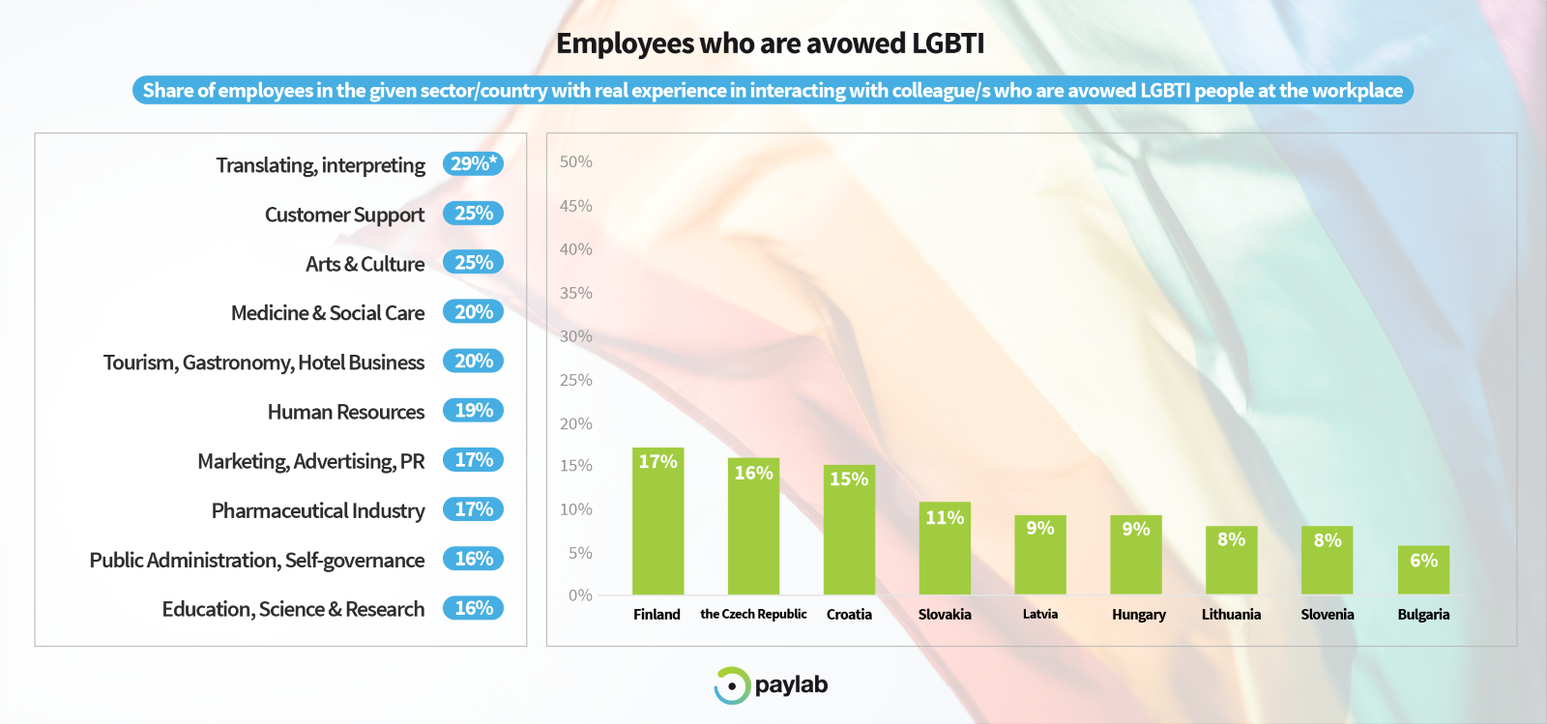 LGBTI diversity study paylab 2019 workplace top industries employment