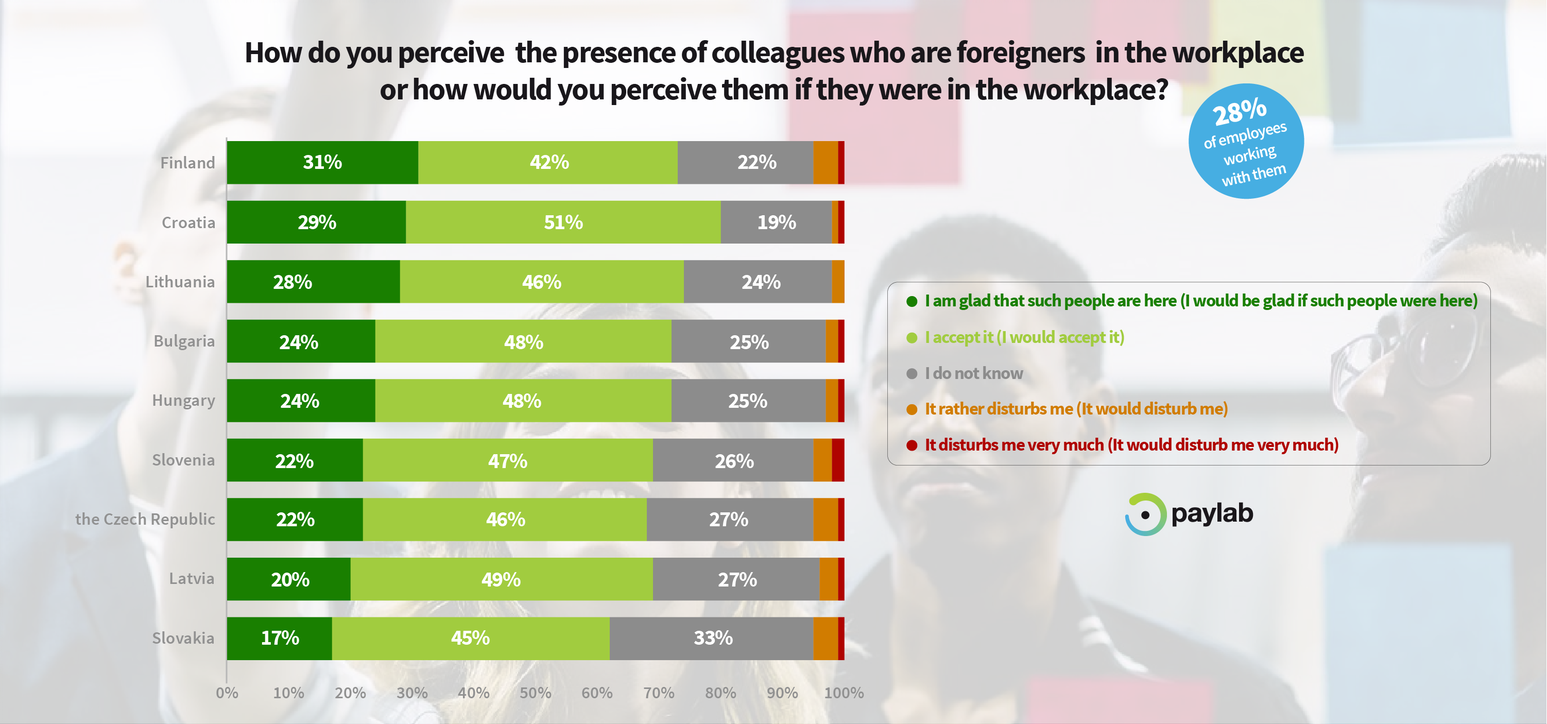 Paylab Diversity study 2019 - foreigners perception colleagues