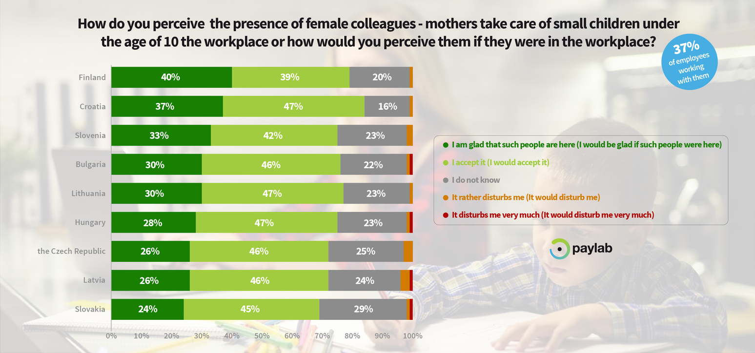Paylab Diversity study - perception of mothers workplace colleagues