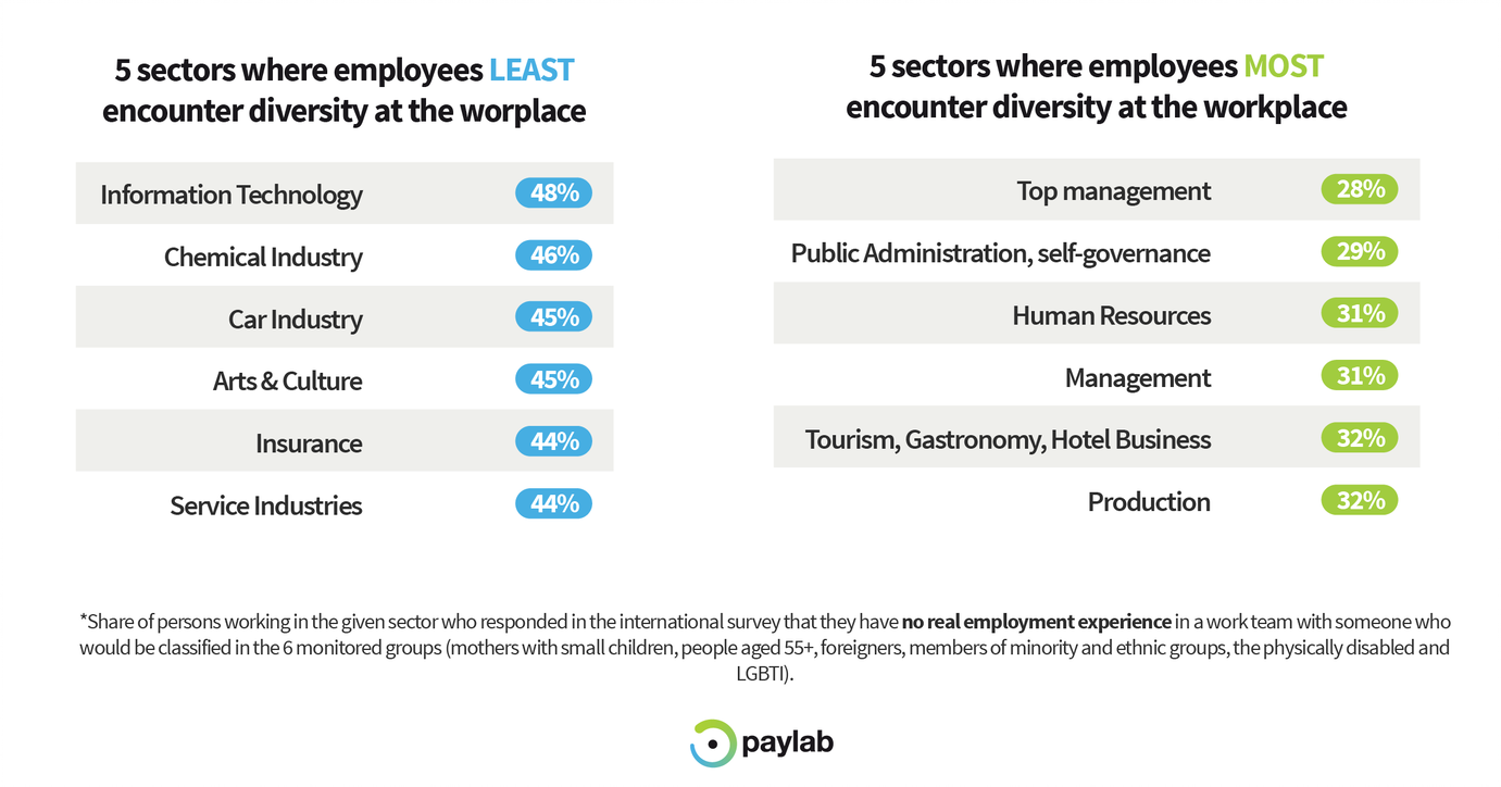 Paylab Diversity study 2019 top industries inclusive workplace