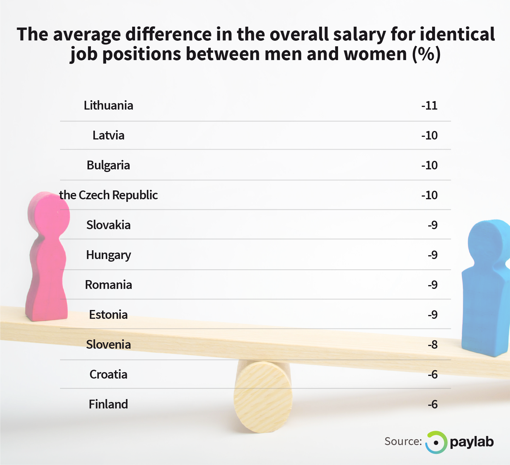 Women in Europe earn 9 per cent less compared to men