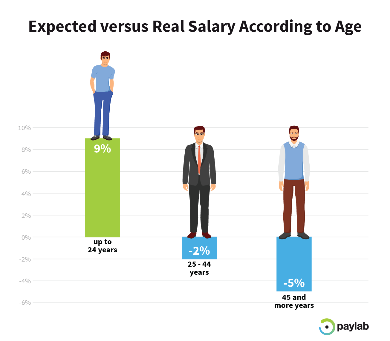 expected vs real salary