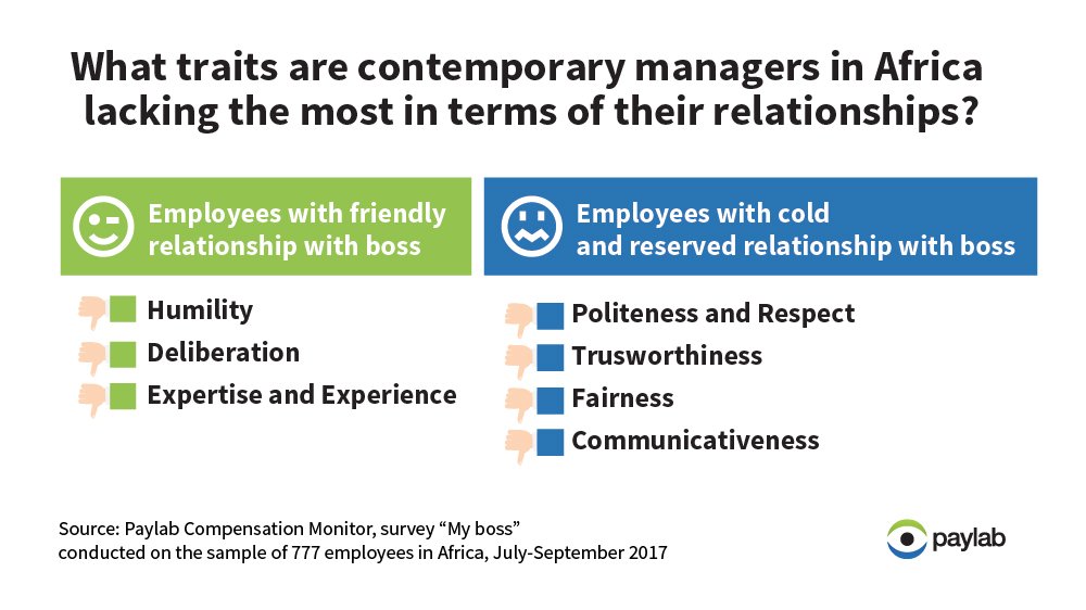 Africa employee survey Paylab leadership relations managers