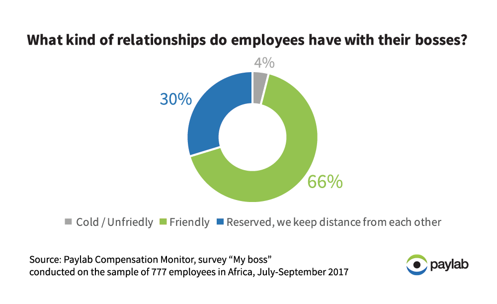 Africa Paylab relationship with boss employee_survey
