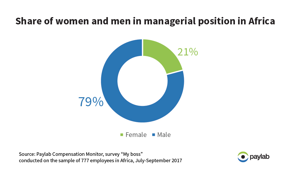 Africa share of women and men in managerial positions