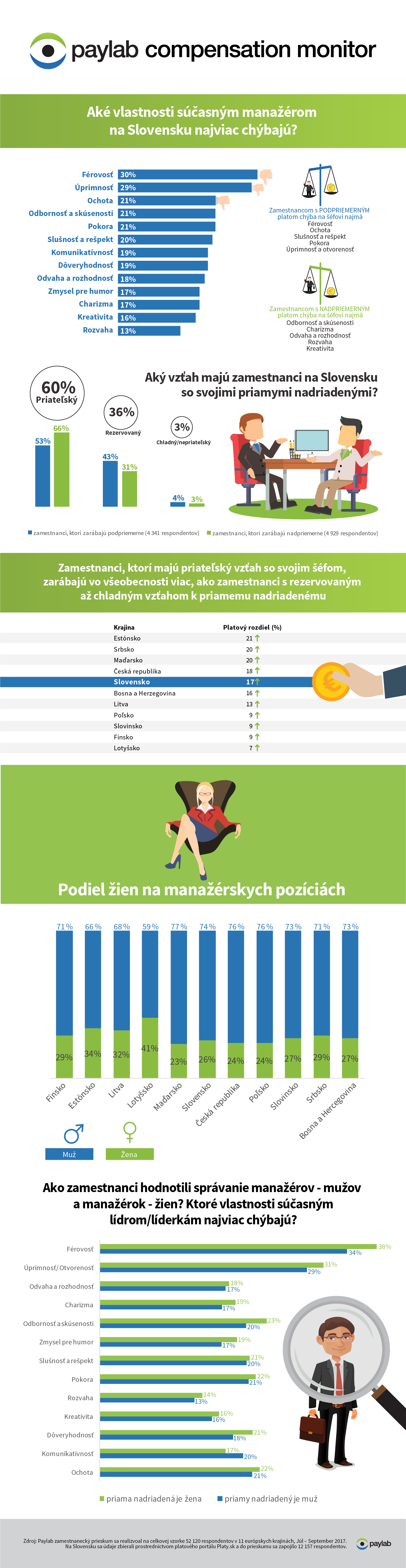 Platy_Paylab_compensation_monitor_lider_sef_hodnotenie_zamestnancov